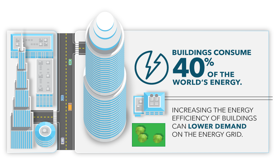 Buildings consume 40% of the world's energy. Increasing the energy efficiency of buildings can lower demand on the energy grid.
