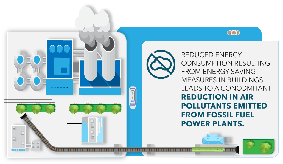 Reduced energy consumption resulting from energy saving measures in buildings leads to a concomitant reduction in air pollutants emitted from fossil fuel power plants.