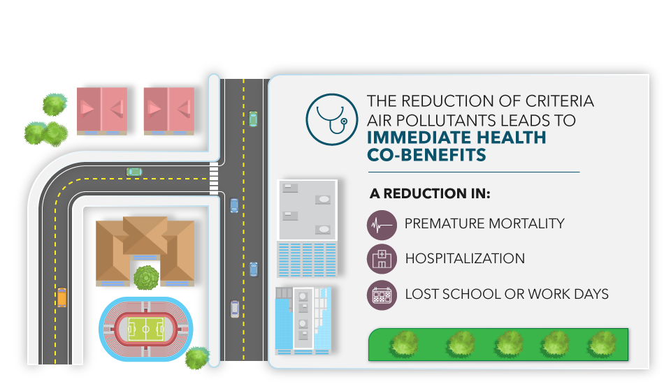 The reduction of criteria air pollutants leads to immediate health co-benefits including: a reduction in premature mortality, hospitalization, and lost school or works days.