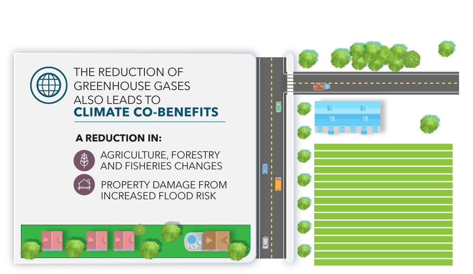 The reduction of greenhouse gases also leads to climate co-benefits including: a reduction in agriculture, forestry, and fisheries changes, and property damage from increased flood risk.